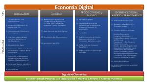 Ejes estratégicos programa República Digital.